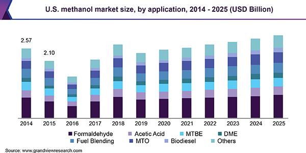 U.S. methanol market size, by application, 2014 - 2025 (USD Billion)