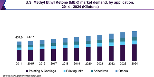U.S. Methyl Ethyl Ketone market