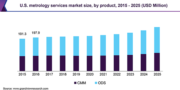 U.S. metrology services market size, by product, 2015 - 2025 (USD Million)