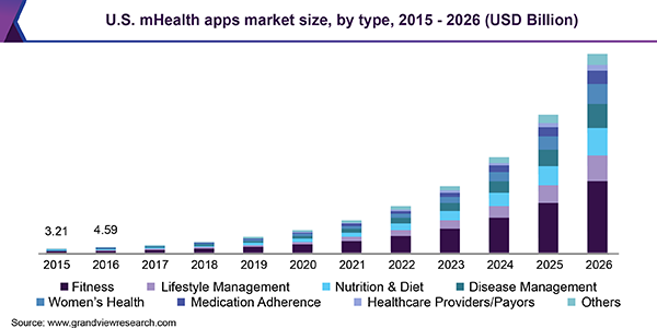 Mhealth App Market Size Share Trends Industry Report 2018 2025