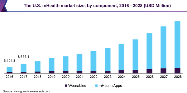 The U.S. mHealth market size, by component, 2016 - 2028 (USD Million)