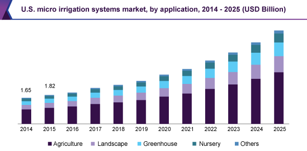 U.S. micro irrigation systems market, by application, 2014 - 2025 (USD Billion)