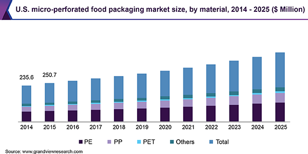 U.S. micro-perforated food packaging market