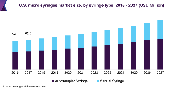 U.S. micro syringes market size, by syringe type, 2016 - 2027 (USD million)