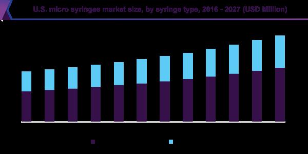 U.S. micro syringes market size, by syringe type, 2016 - 2027 (USD million)