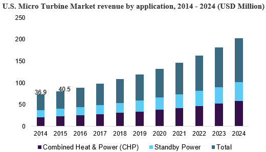 Micro Turbine Market Size & Share | Industry Report, 2024