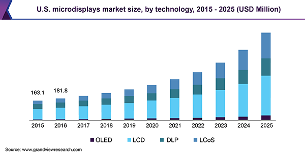 U.S. microdisplays market size, by technology, 2015 - 2025 (USD Million)