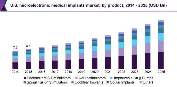 U.S. microelectronic medical implants market, by product, 2014 - 2025 (USD Billion)