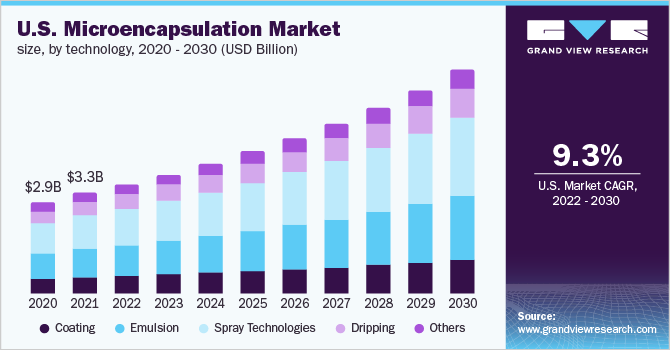 U.S. microencapsulation market revenue, by application, 2014 - 2025 (USD million)