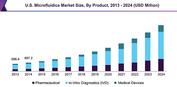 U.S. Microfluidics Market Size, By Product, 2013 - 2024 (USD Million)