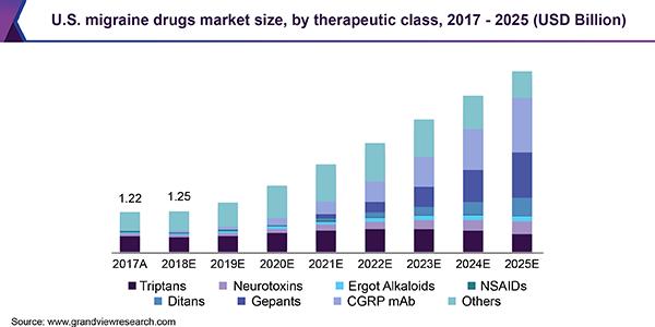 U.S. migraine drugs market size, by therapeutic class, 2017 - 2025 (USD Billion)