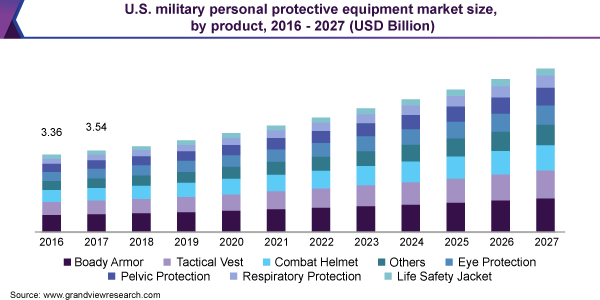 U.S. military personal protective equipment market size
