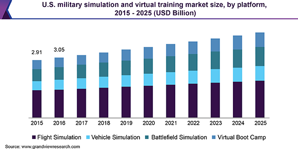 U.S. military simulation and virtual training market