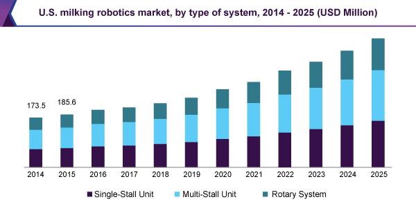 U.S. milking robots market, by type of system, 2014 - 2025 (USD Million)