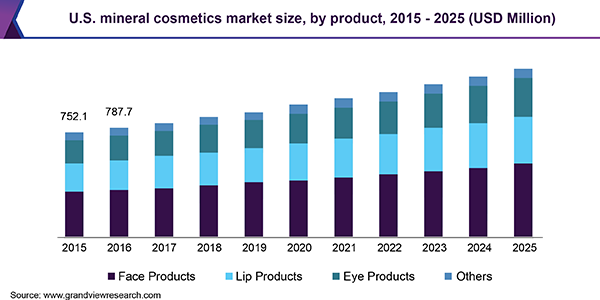 https://www.grandviewresearch.com/static/img/research/us-mineral-cosmetics-market.png