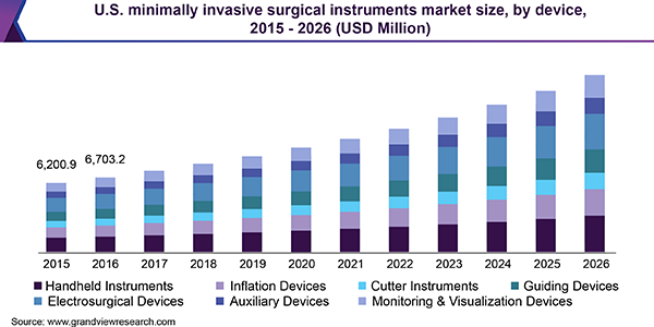 U.S. minimally invasive surgical instruments market size, by device, 2015 - 2026 (USD Million)
