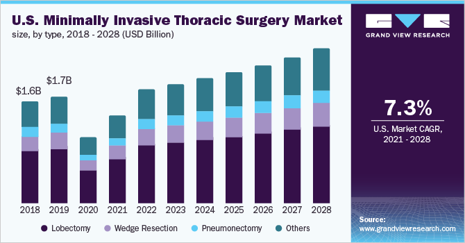 U.S. minimally invasive thoracic surgery market