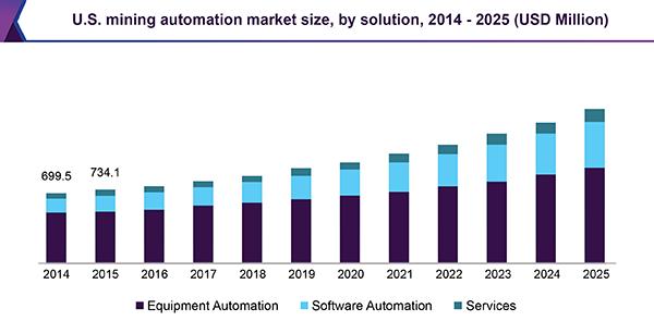 U.S. mining automation market size, by solution, 2014 - 2025 (USD Million)