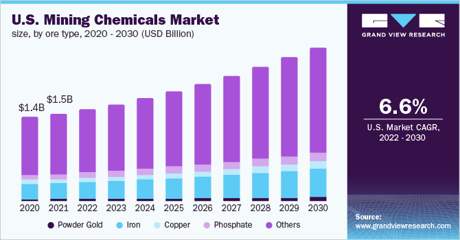 Global Mining Chemicals Market Size Industry Report