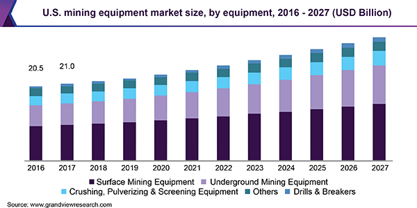 U.S. mining equipment market size, by equipment, 2014 - 2025 (USD Billion)