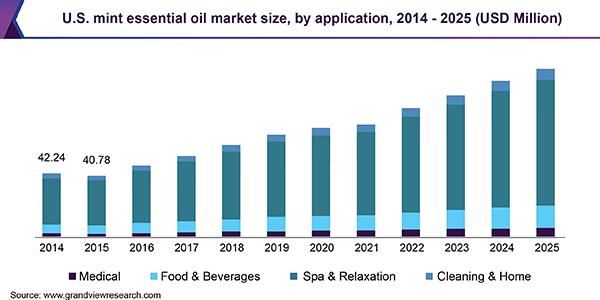 U.S. mint essential oil market