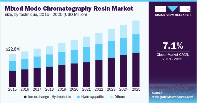 U.S. mixed mode chromatography resin market