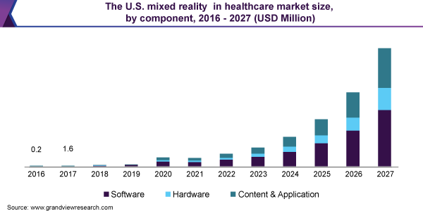 The U.S. mixed reality in healthcare market size, by component, 2016 - 2027 (USD Million)
