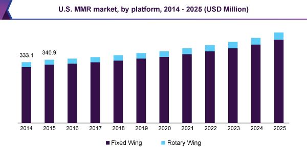 U.S. MMR market, by platform, 2014 - 2025 (USD Million)