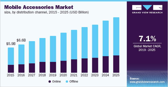 U.S. mobile accessories market size, by distribution channel, 2015 - 2025 (USD Billion)
