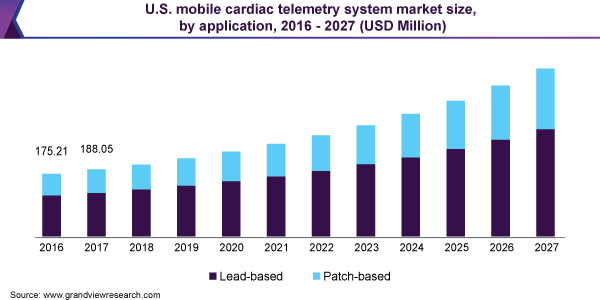 https://www.grandviewresearch.com/static/img/research/us-mobile-cardiac-telemetry-system-market-size.png