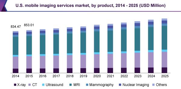 U.S. mobile imaging services market, by product, 2014 - 2025 (USD Million)
