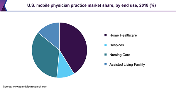 U.S. mobile physician practice market share, by end use, 2018 (%)