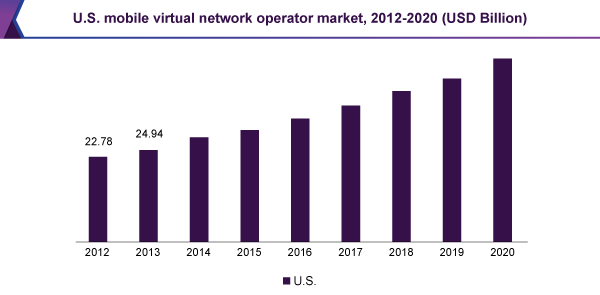 U.S. mobile virtual network operator market, 2012-2020 (USD Billion)