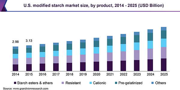 U.S. modified starch market size, by product, 2014 - 2025 (USD Billion)