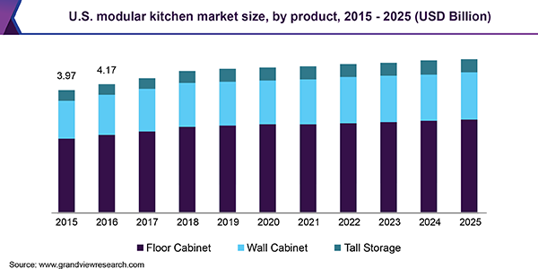 U.S. modular kitchen market