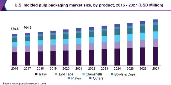 U.S. molded pulp packaging market size, by product, 2016 - 2027 (USD Million)