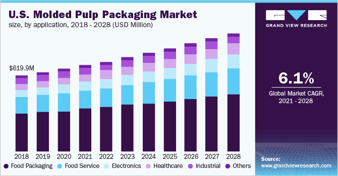 U.S. molded pulp packaging market