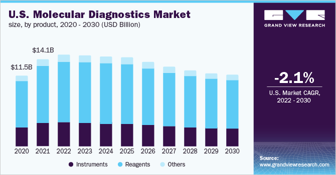 U.S. molecular diagnostics market size by product, 2013 - 2024 (USD Billion)