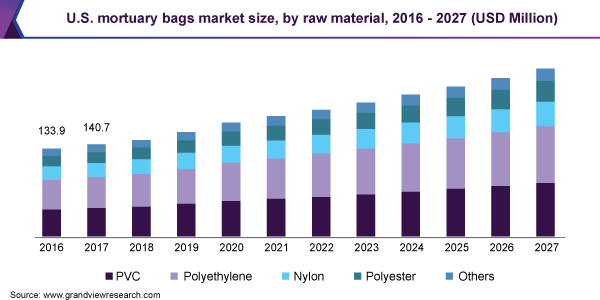 U.S. mortuary bags market size, by raw material, 2016 - 2027 (USD Million)
