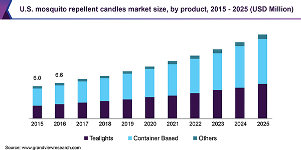 global mosquito repellent candle market