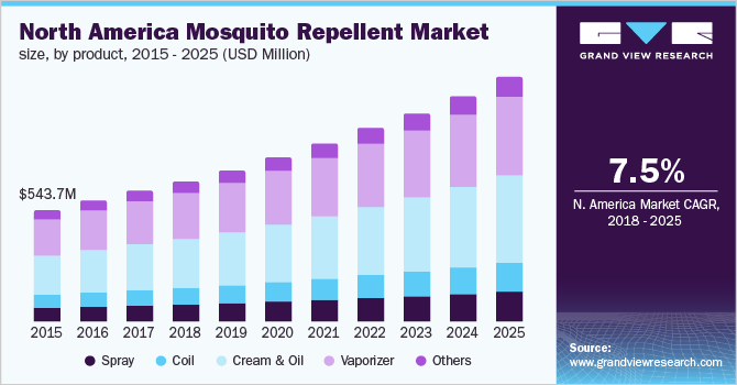 U.S. mosquito repellent market size, by product, 2014 - 2025 (USD Million)