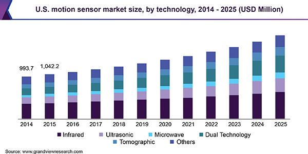https://www.grandviewresearch.com/static/img/research/us-motion-sensor-market.png
