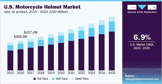 U.S. motorcycle helmets market