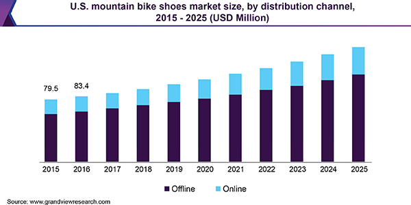U.S. Mountain Bike Shoes market size, by distribution channel, 2015 - 2025 (USD Million)