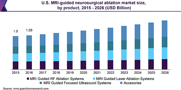 U.S. MRI-guided neurosurgical ablation market size, by product, 2015 - 2026 (USD Billion)