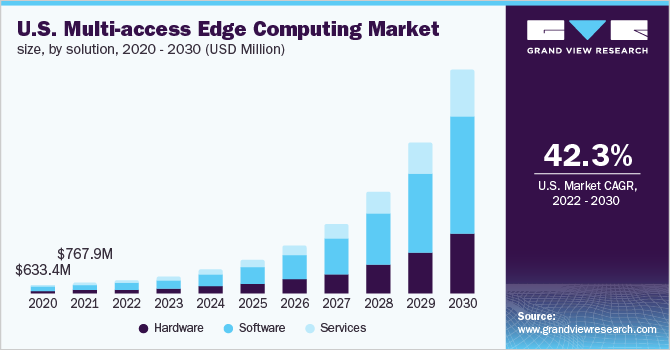 U.S. multi-access edge computing market size