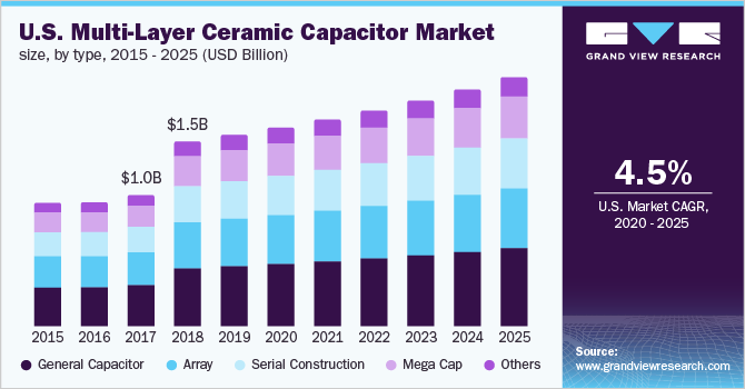 U.S. Multi-Layer Ceramic Capacitor (MLCC) market size, by type, 2014 - 2025 (USD Million)