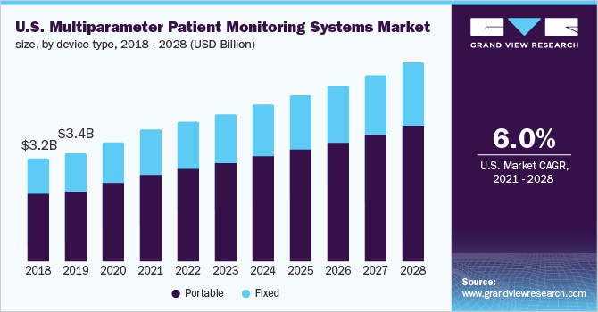 U.S. multiparameter patient monitoring systems market size
