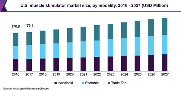 U.S. muscle stimulator market size, by product, 2014 - 2025 (USD Million)