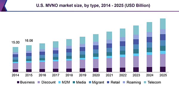 U.S. MVNO market size, by type, 2014 - 2025 (USD Billion)